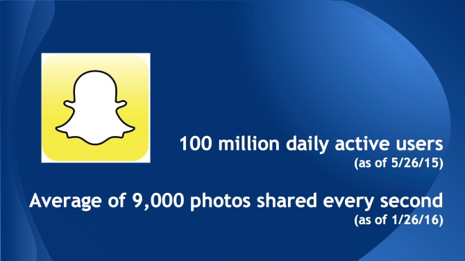Snapchat usage statistics, mid 2015 to early 2016